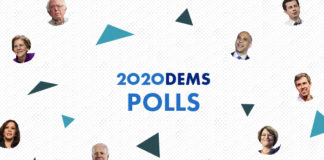 Democratic primary poll: Who's ahead in the 2020 race